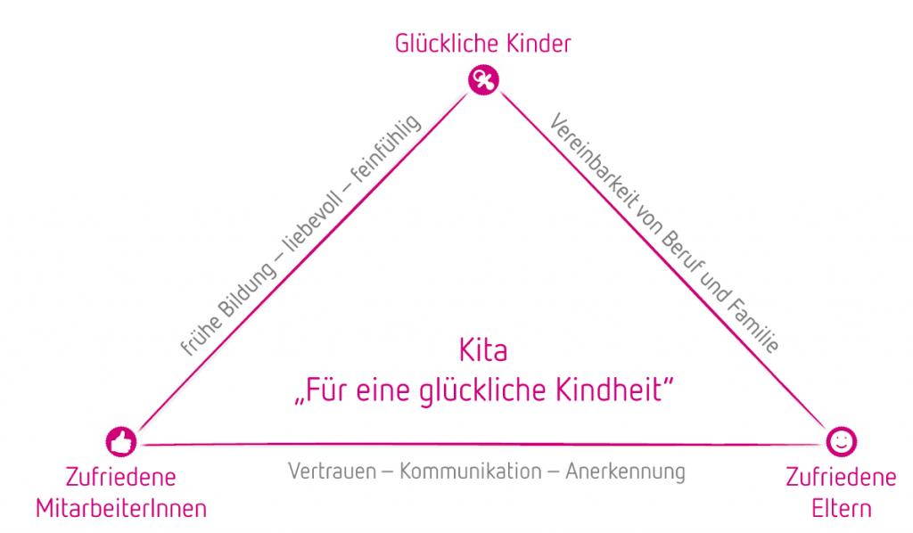 Dreieck für eine glückliche Kindheit
