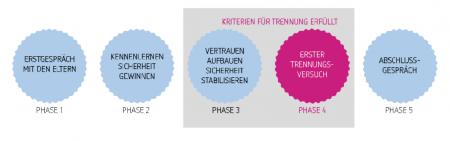 Eingewöhnung - Sprache - Wichtel Akademie München