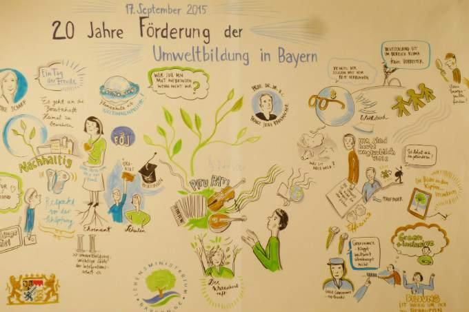 Plakat - Pädagogik - Wichtel Akademie München